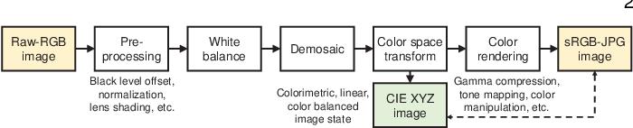 Figure 3 for CIE XYZ Net: Unprocessing Images for Low-Level Computer Vision Tasks