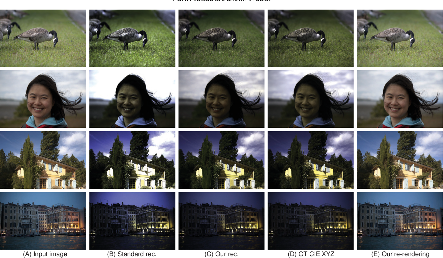 Figure 2 for CIE XYZ Net: Unprocessing Images for Low-Level Computer Vision Tasks