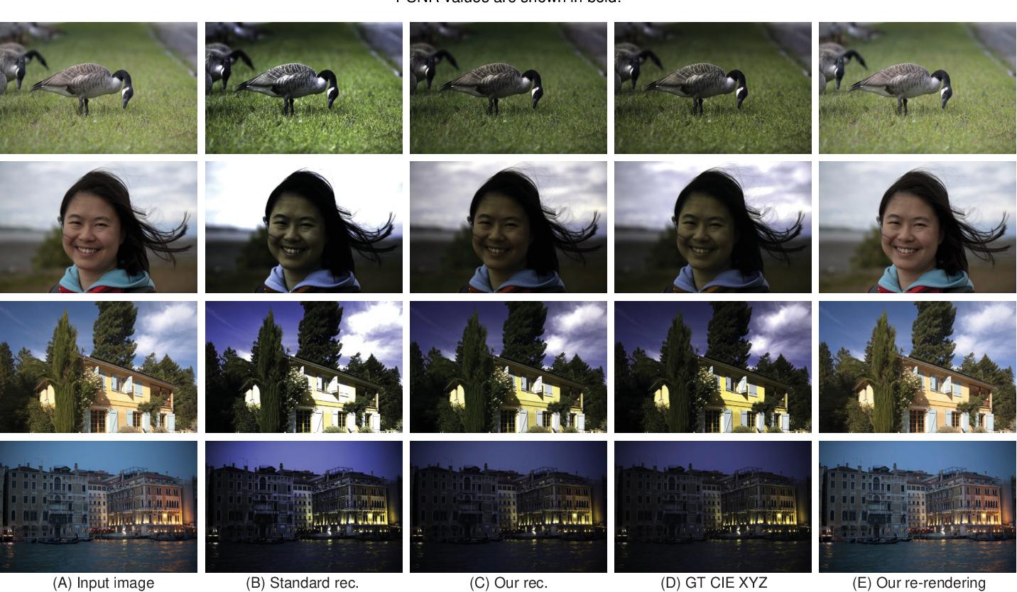 Figure 2 for CIE XYZ Net: Unprocessing Images for Low-Level Computer Vision Tasks