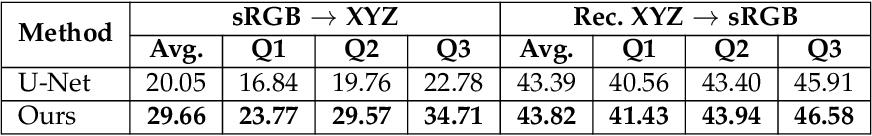 Figure 4 for CIE XYZ Net: Unprocessing Images for Low-Level Computer Vision Tasks
