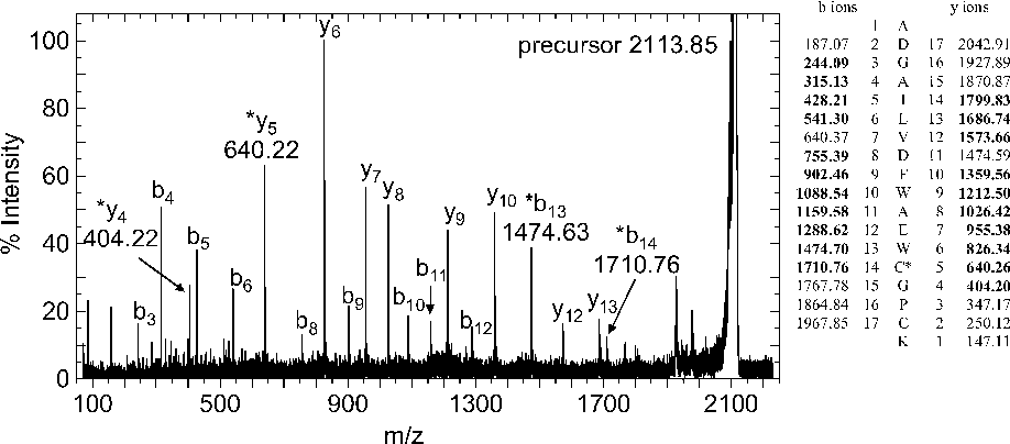 Fig. 5. MALDI–TOF–TOF spectrum of the singly, d0-iodoacetanilide-labeled peptide of Trx. The protein adduct was digested with trypsin to generate an 18-residue cysteine-containing peptide. The digest was spotted onto the MALDI target using dihydroxybenzoic acid as the matrix, and the labeled peptide (m/z 2113.85) was selected for fragmentation. The spectrum shown is the sum of 10 separate measurements. Cleavage of the amide bond results in Nterminal fragments designated as b and C-terminal fragments designated as y. The masses of both sets of ions clearly identify the d0-acetanilide linked covalently to Cys32 (b14 – b13 = y5 – y4 = m/z 236.06). Peptides in the table marked in bold are found in the spectrum, and asterisks indicate peaks in the spectrum that demonstrate labeling on Cys32. No peaks consistent with labeling on Cys35 were observed.