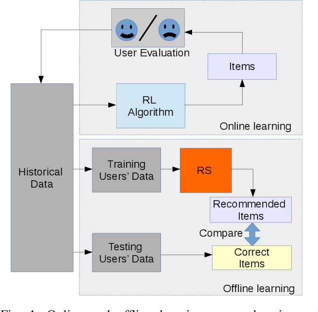 Figure 1 for Recommendation System-based Upper Confidence Bound for Online Advertising