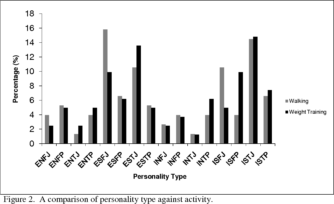 PDF] The relationship between gender , personality type , and