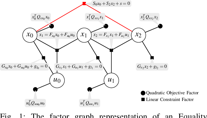 Figure 1 for Equality Constrained Linear Optimal Control With Factor Graphs