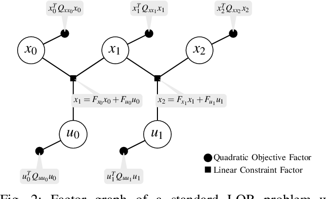 Figure 2 for Equality Constrained Linear Optimal Control With Factor Graphs