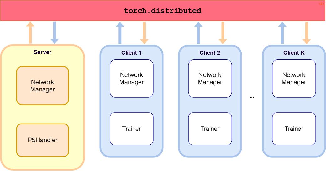 Figure 2 for FedLab: A Flexible Federated Learning Framework
