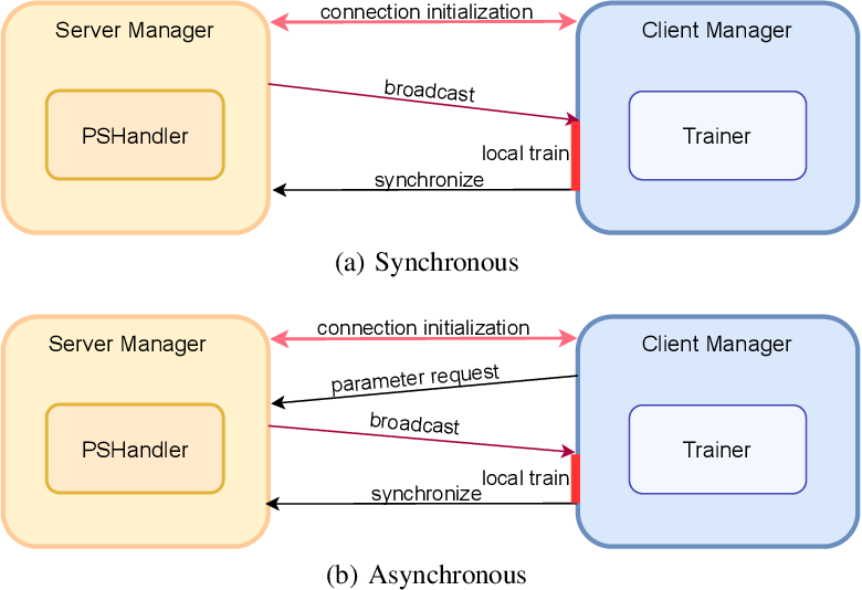 Figure 3 for FedLab: A Flexible Federated Learning Framework