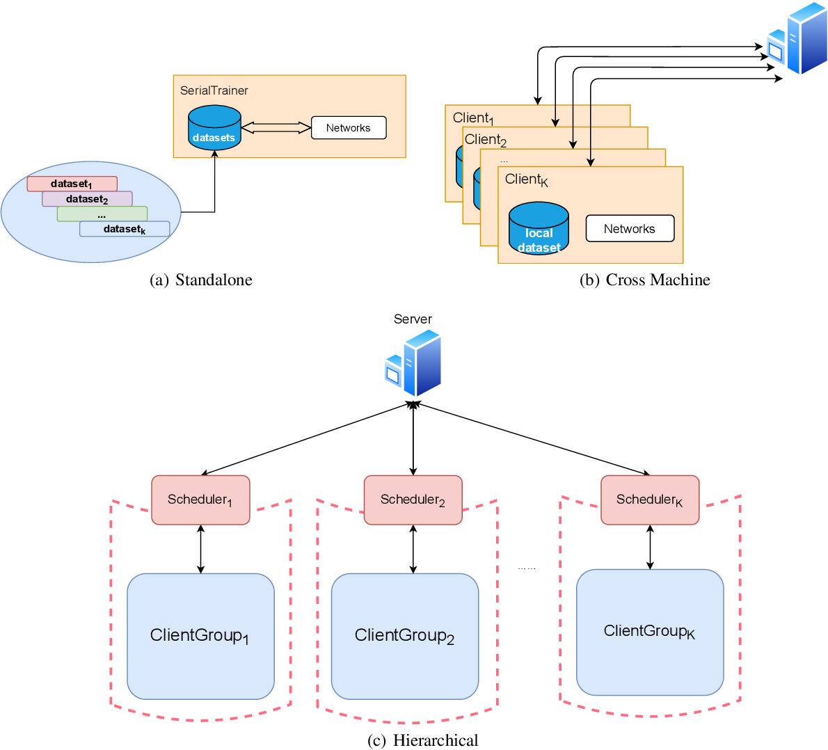 Figure 4 for FedLab: A Flexible Federated Learning Framework