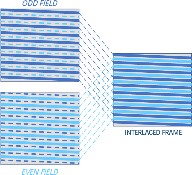 Figure 1 for Multi-frame Joint Enhancement for Early Interlaced Videos