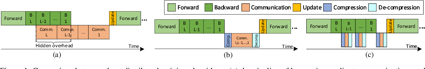 Figure 1 for Layer-wise Adaptive Gradient Sparsification for Distributed Deep Learning with Convergence Guarantees