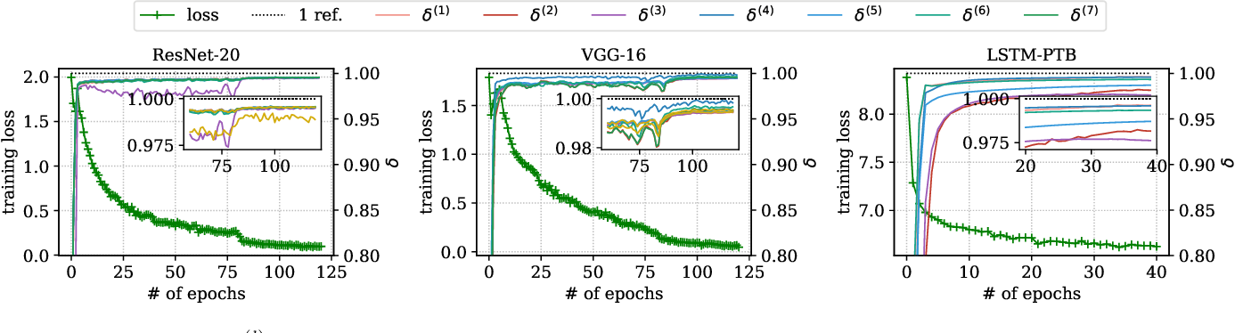 Figure 3 for Layer-wise Adaptive Gradient Sparsification for Distributed Deep Learning with Convergence Guarantees