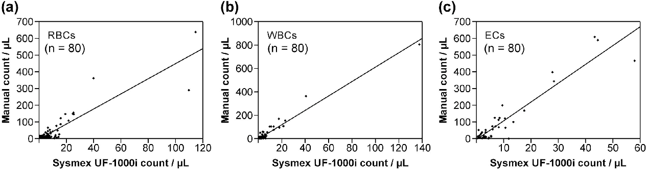 Figure 1 from Enhancing the Detection of Dysmorphic Red Blood Cells