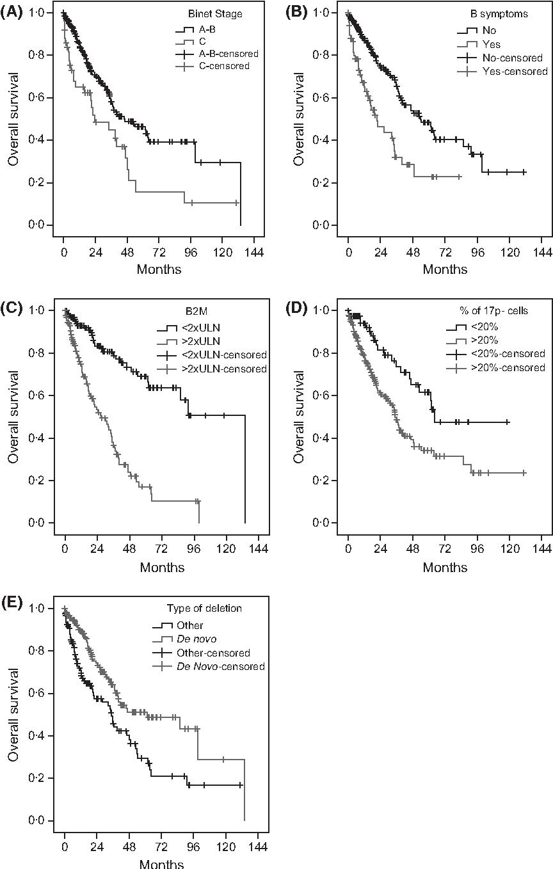 Chronic lymphocytic leukaemia with 17p deletion: a retrospective