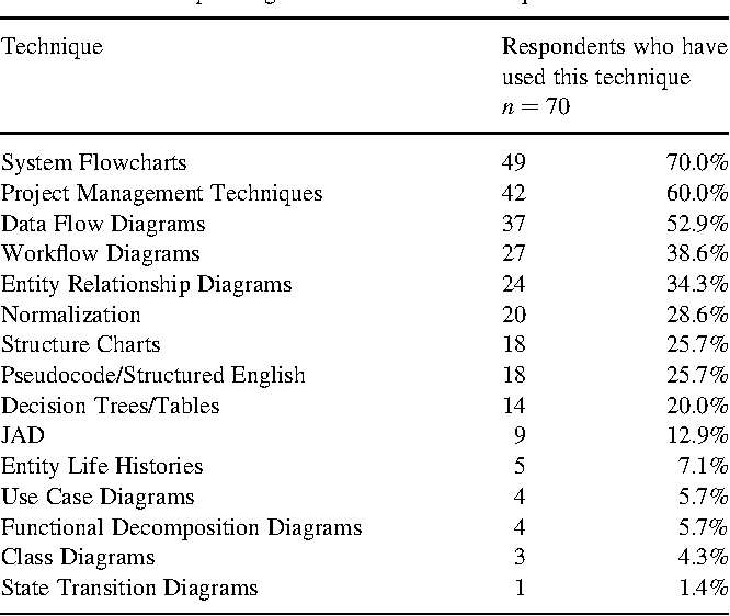 Table 2 from A comparison of 'traditional' and multimedia