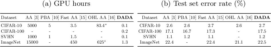 Figure 2 for DADA: Differentiable Automatic Data Augmentation