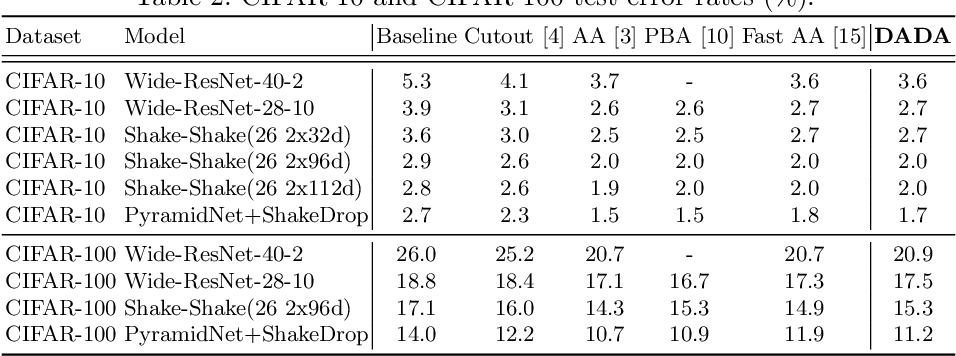 Figure 4 for DADA: Differentiable Automatic Data Augmentation