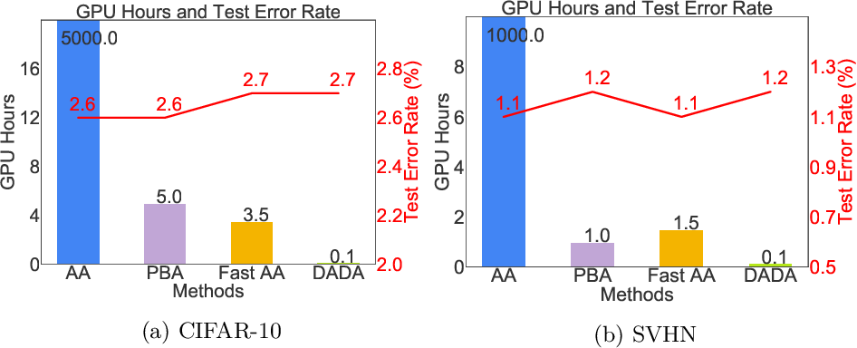 Figure 1 for DADA: Differentiable Automatic Data Augmentation