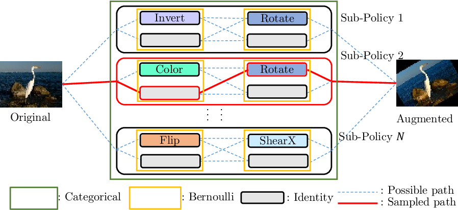 Figure 3 for DADA: Differentiable Automatic Data Augmentation