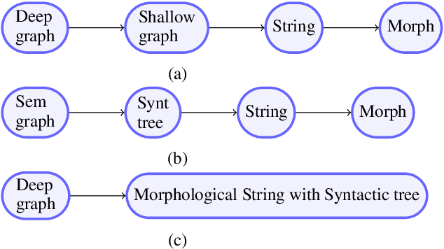 Figure 1 for Transition-Based Deep Input Linearization