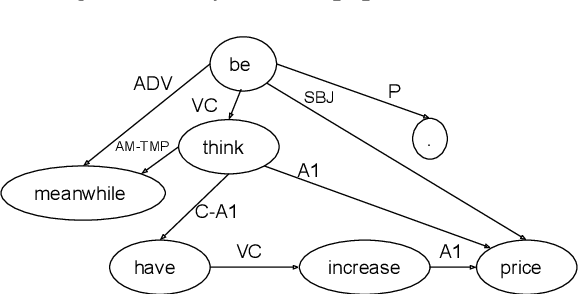 Figure 3 for Transition-Based Deep Input Linearization