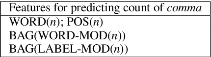 Figure 4 for Transition-Based Deep Input Linearization