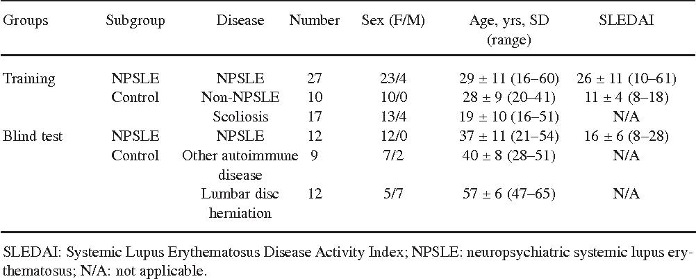 Identify biomarkers of neuropsychiatric systemic lupus erythematosus