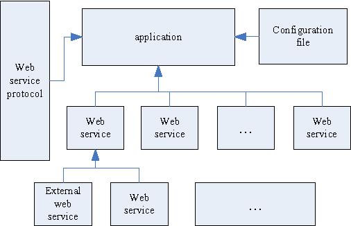 A Configurable Web Service Performance Testing Framework - Semantic
