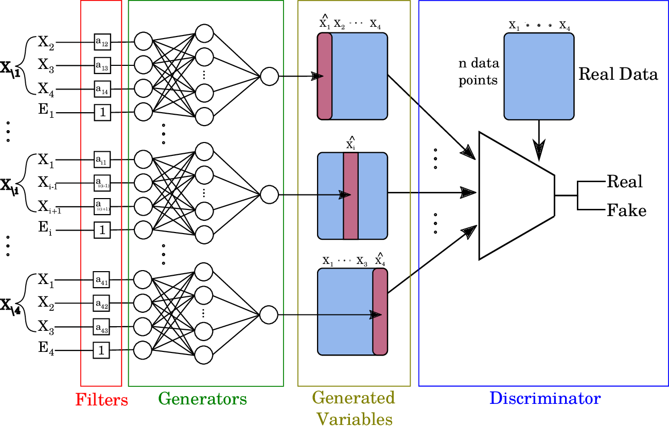 Figure 1 for SAM: Structural Agnostic Model, Causal Discovery and Penalized Adversarial Learning