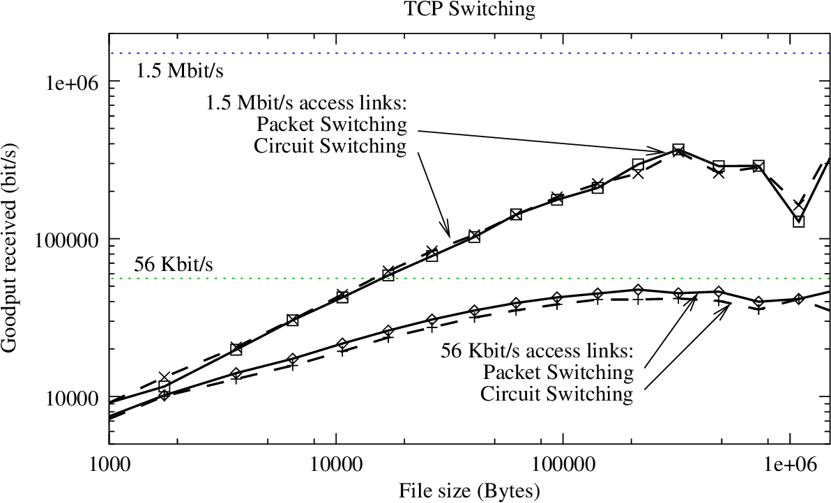 Circuit Switching In The Internet A Dissertation Submitted To Diagram Department Of Electrical Engineering And Committee On Graduate Studies Stanford