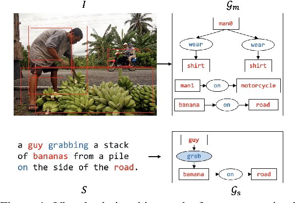 Figure 1 for Improving Image Captioning with Better Use of Captions
