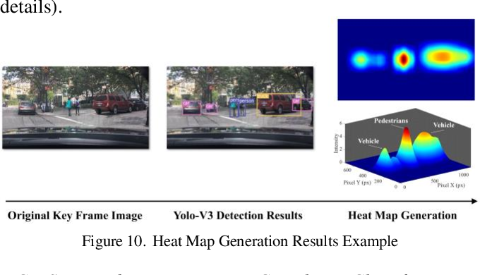 Figure 2 for Attention-based Neural Network for Driving Environment Complexity Perception