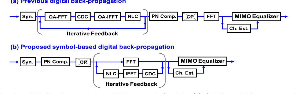 Fig. 1: (a) DBP meth