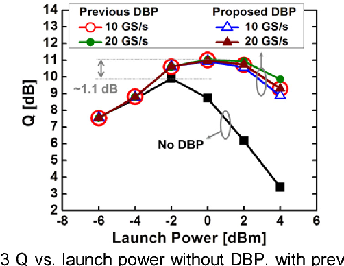 Fig. 3 Q v DBP, and are com ratios of 1