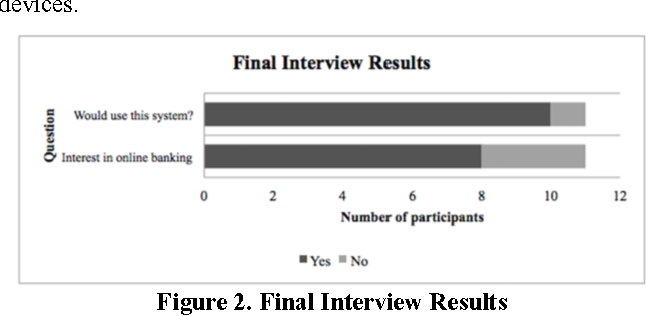 Figure 2. Final Interview Results