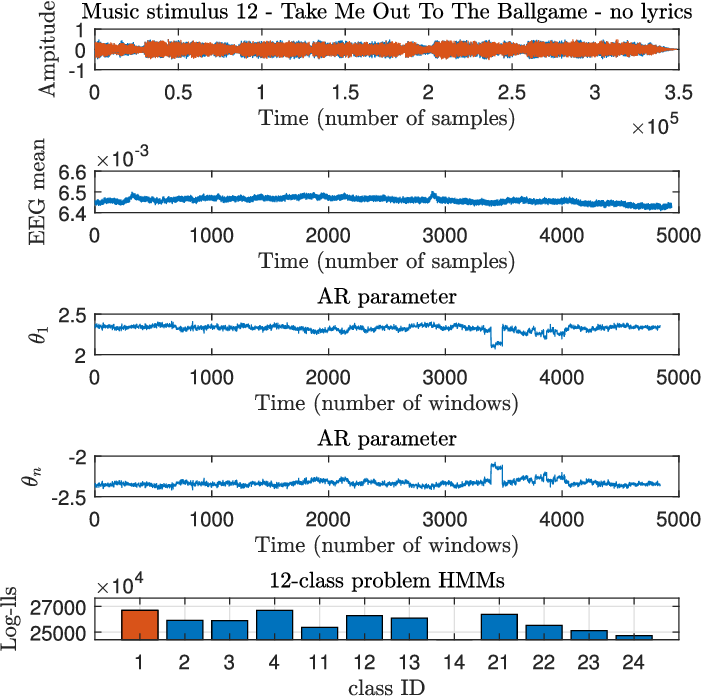 A Statistical Inference Framework for Understanding Music-Related