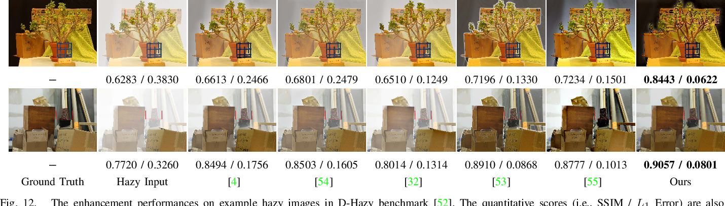 Figure 4 for Learning Converged Propagations with Deep Prior Ensemble for Image Enhancement
