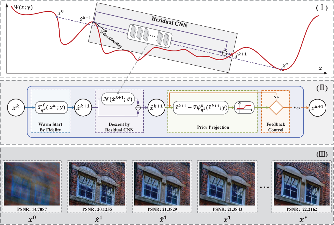 Figure 1 for Learning Converged Propagations with Deep Prior Ensemble for Image Enhancement