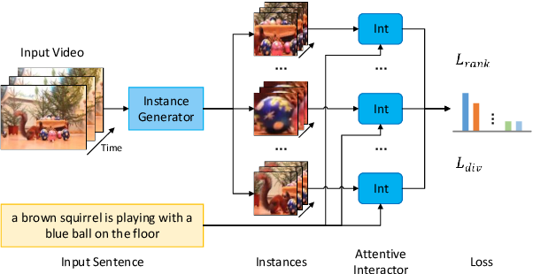 Figure 3 for Weakly-Supervised Spatio-Temporally Grounding Natural Sentence in Video