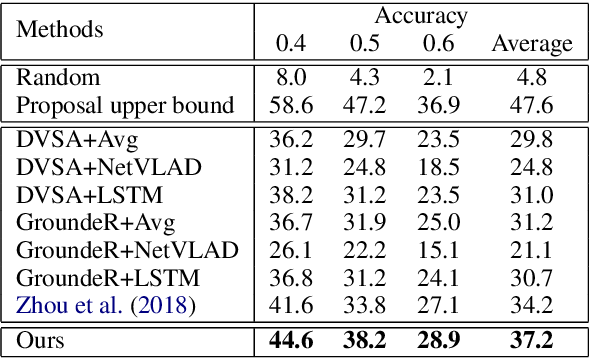 Figure 4 for Weakly-Supervised Spatio-Temporally Grounding Natural Sentence in Video