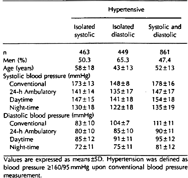 Blood pressure measurements in three subgroups of subjects with definite  hypenension.