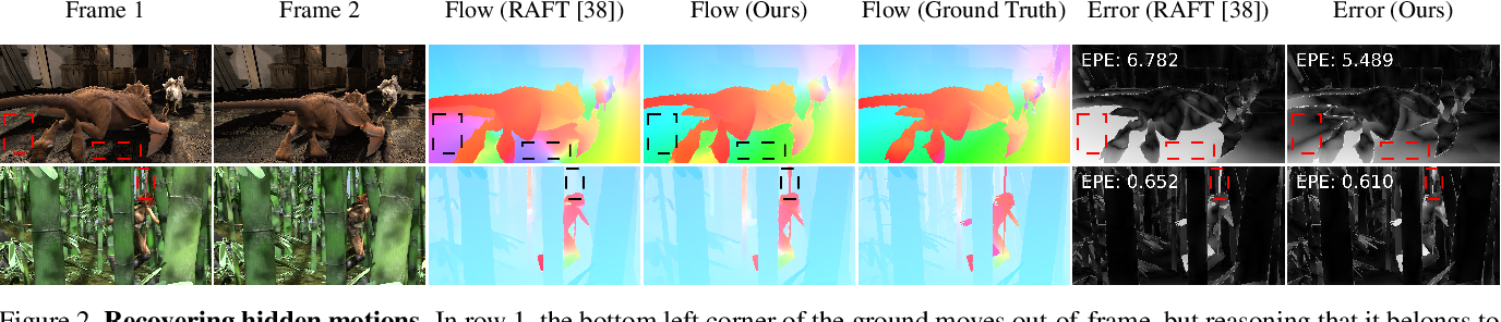 Figure 3 for Learning to Estimate Hidden Motions with Global Motion Aggregation