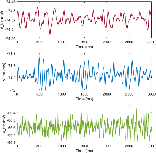 Figure 4 for Bayesian Optimisation for a Biologically Inspired Population Neural Network