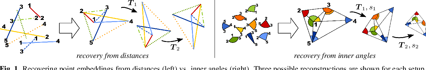 Figure 1 for Realizability of Planar Point Embeddings from Angle Measurements