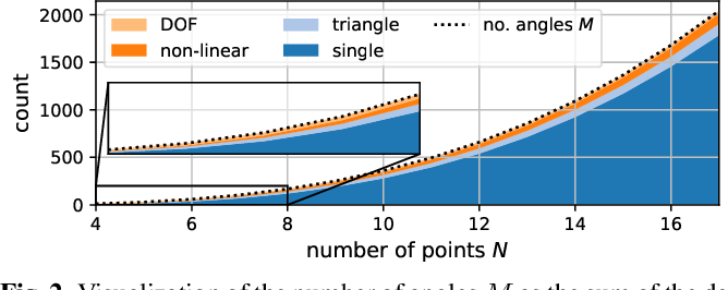 Figure 2 for Realizability of Planar Point Embeddings from Angle Measurements