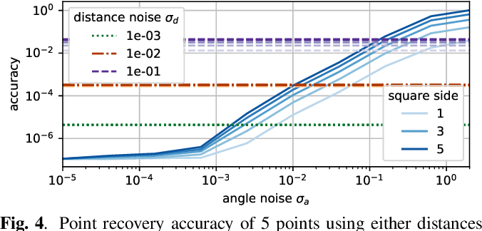 Figure 4 for Realizability of Planar Point Embeddings from Angle Measurements