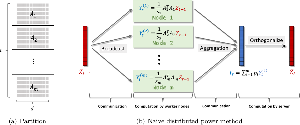 Figure 1 for Privacy-Preserving Distributed SVD via Federated Power
