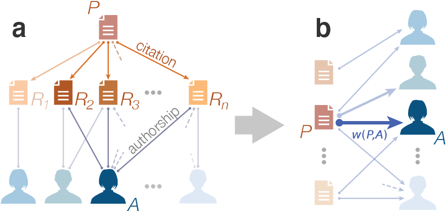 Figure 1 for Recency predicts bursts in the evolution of author citations