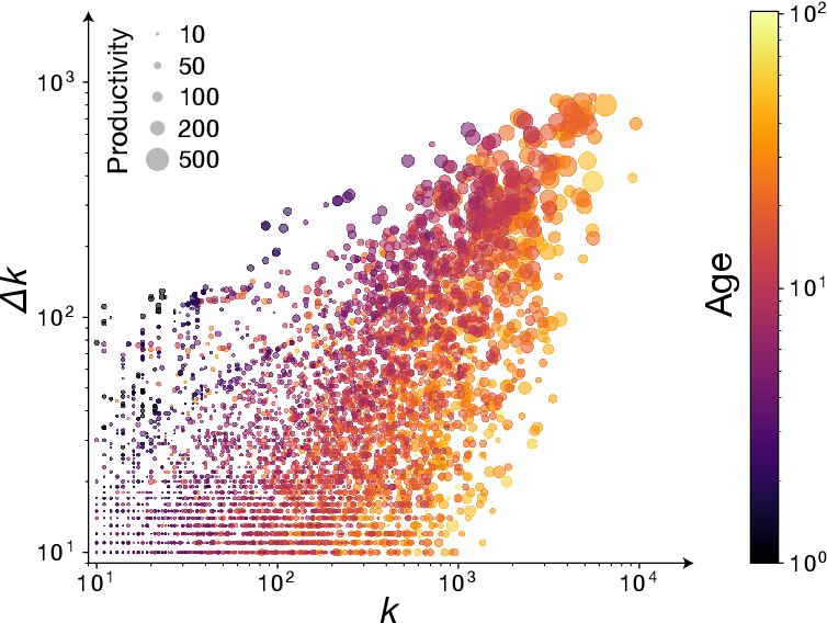 Figure 2 for Recency predicts bursts in the evolution of author citations