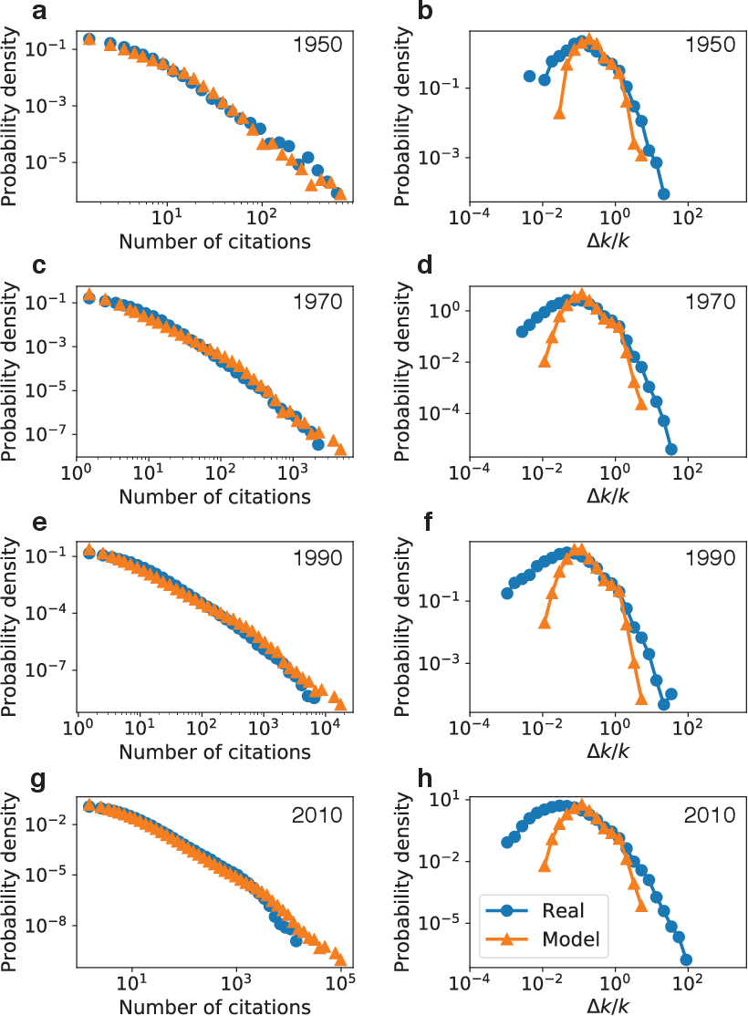 Figure 3 for Recency predicts bursts in the evolution of author citations