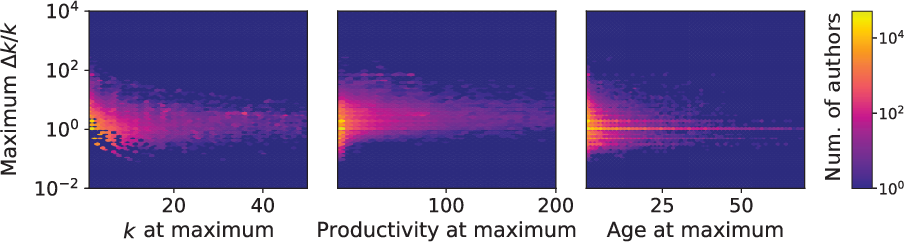 Figure 4 for Recency predicts bursts in the evolution of author citations